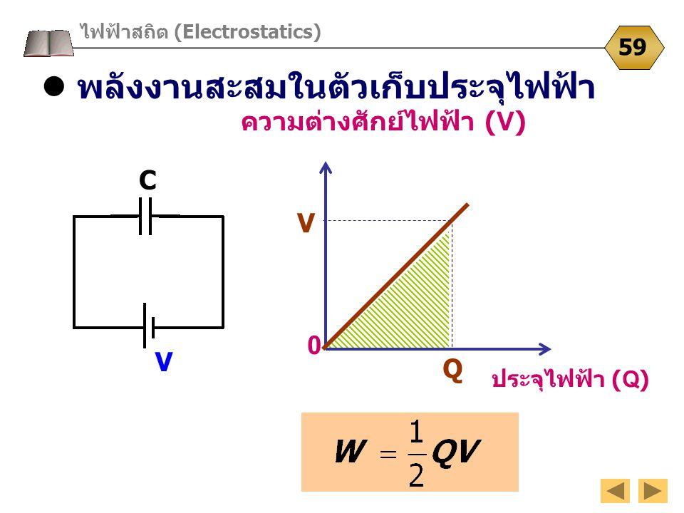 พลังงานสะสมในตัวเก็บประจุไฟฟ้า ไฟฟ้าสถิต (Electrostatics) 59 C V ความต่างศักย์ไฟฟ้า (V) 0 ประจุไฟฟ้า (Q) V Q