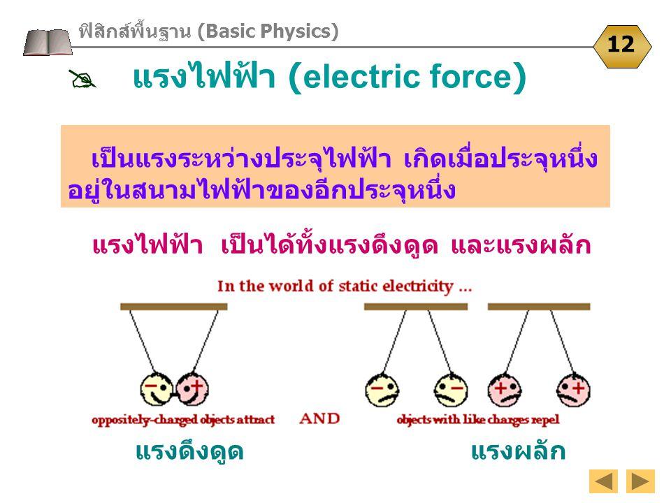 เป็นแรงระหว่างประจุไฟฟ้า เกิดเมื่อประจุหนึ่ง อยู่ในสนามไฟฟ้าของอีกประจุหนึ่ง แรงไฟฟ้า เป็นได้ทั้งแรงดึงดูด และแรงผลัก แรงดึงดูด แรงผลัก ฟิสิกส์พื้นฐาน