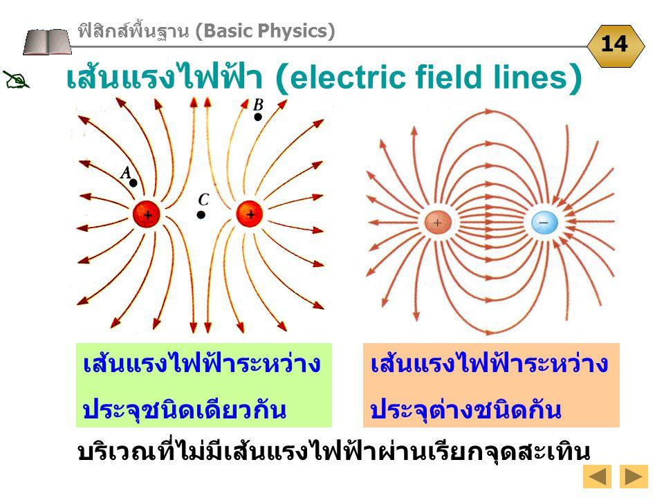 ฟิสิกส์พื้นฐาน (Basic Physics) 14 บริเวณที่ไม่มีเส้นแรงไฟฟ้าผ่านเรียกจุดสะเทิน เส้นแรงไฟฟ้าระหว่าง ประจุต่างชนิดกัน เส้นแรงไฟฟ้าระหว่าง ประจุชนิดเดียว