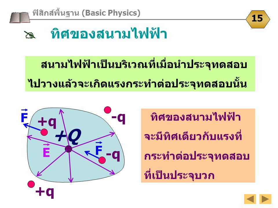 +Q E ทิศของสนามไฟฟ้า จะมีทิศเดียวกับแรงที่ กระทำต่อประจุทดสอบ ที่เป็นประจุบวก สนามไฟฟ้าเป็นบริเวณที่เมื่อนำประจุทดสอบ ไปวางแล้วจะเกิดแรงกระทำต่อประจุท