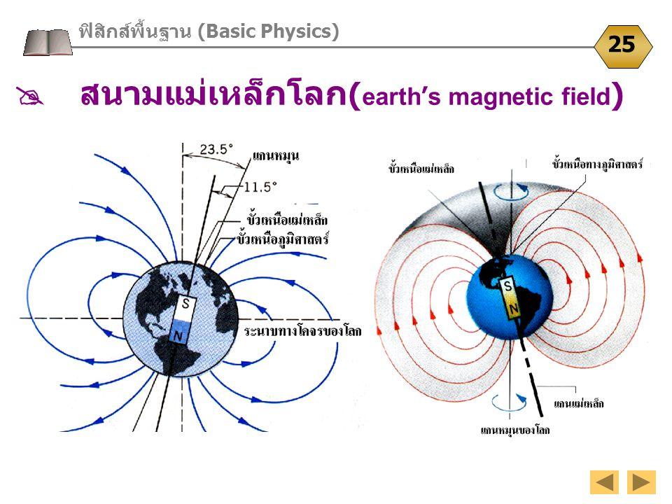 ฟิสิกส์พื้นฐาน (Basic Physics) 25  สนามแม่เหล็กโลก ( earth ' s magnetic field )