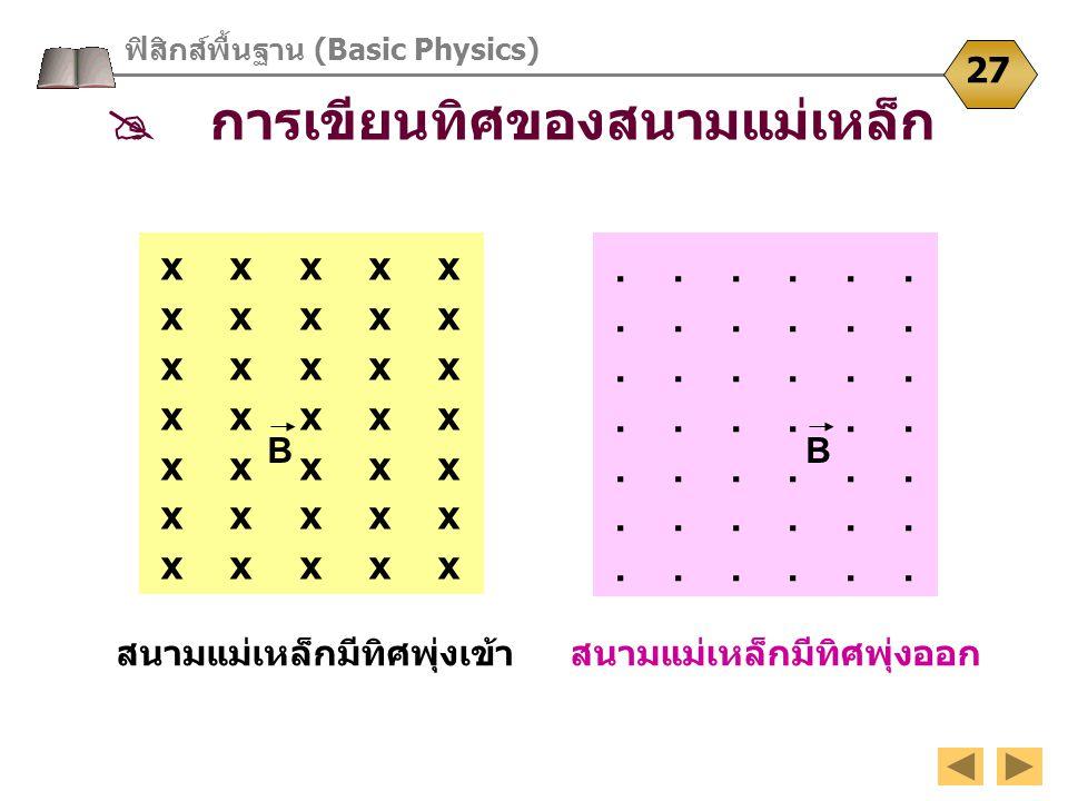 ฟิสิกส์พื้นฐาน (Basic Physics) 27  การเขียนทิศของสนามแม่เหล็ก สนามแม่เหล็กมีทิศพุ่งเข้าสนามแม่เหล็กมีทิศพุ่งออก x x x x x x x x x x x x x x x x x x x