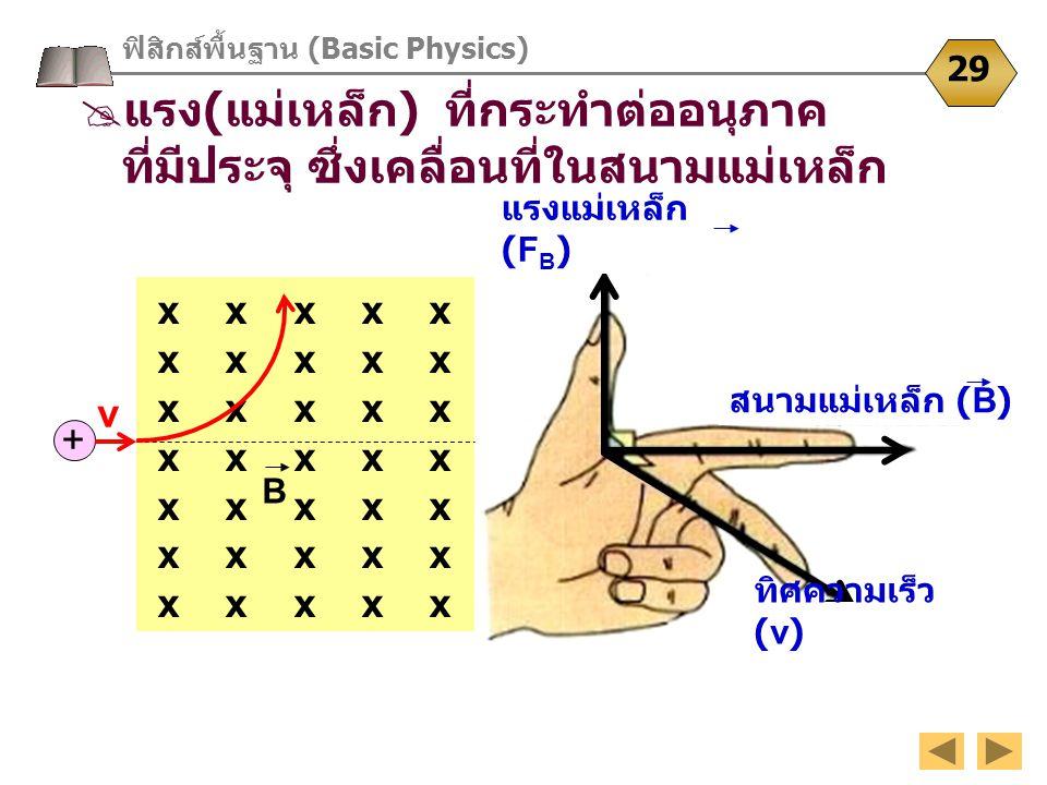 ฟิสิกส์พื้นฐาน (Basic Physics) 29  แรง ( แม่เหล็ก ) ที่กระทำต่ออนุภาค ที่มีประจุ ซึ่งเคลื่อนที่ในสนามแม่เหล็ก x x x x x x x x x x x x x x x x x x x x