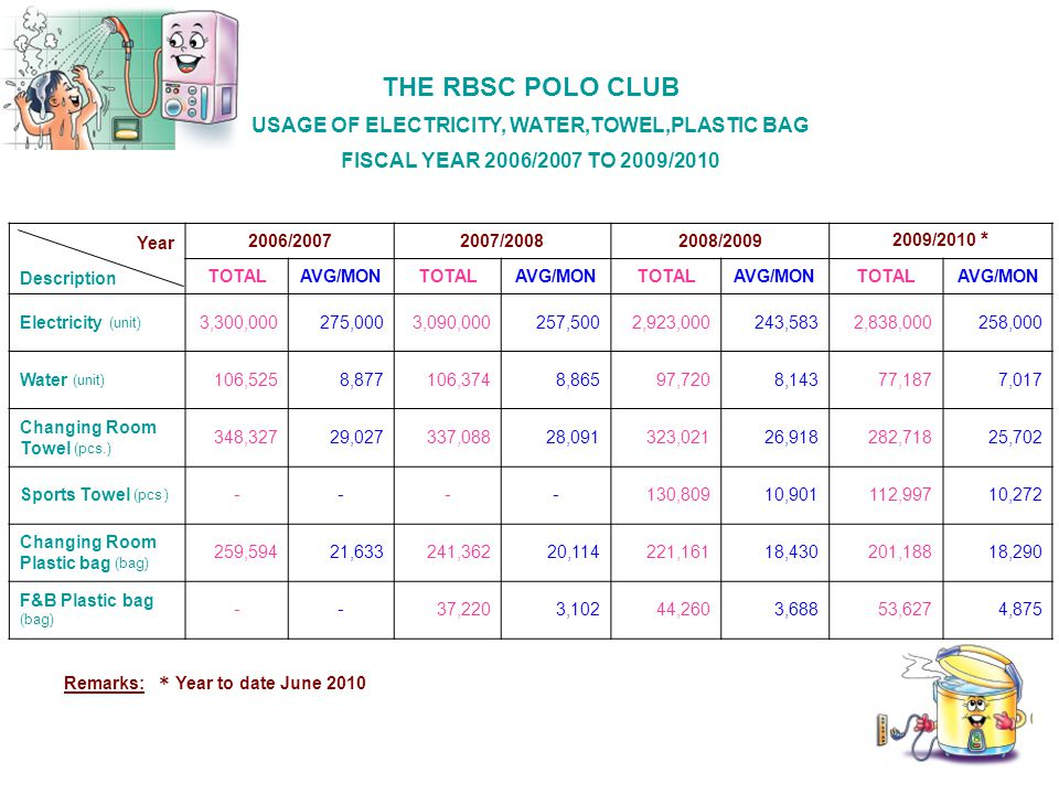 THE RBSC POLO CLUB USAGE OF ELECTRICITY, WATER,TOWEL,PLASTIC BAG FISCAL YEAR 2006/2007 TO 2009/2010 Year 2006/20072007/20082008/2009 2009/2010 * Description TOTALAVG/MONTOTALAVG/MONTOTALAVG/MONTOTALAVG/MON Electricity (unit) 3,300,000275,0003,090,000257,5002,923,000243,5832,838,000258,000 Water (unit) 106,5258,877106,3748,86597,7208,14377,1877,017 Changing Room Towel (pcs.) 348,32729,027337,08828,091323,02126,918 282,718 25,702 Sports Towel (pcs.