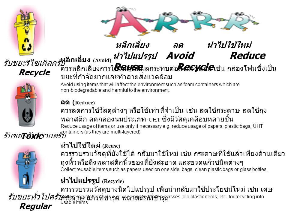 รับขยะรีไซเคิลครับ Recycle รับขยะอันตรายครับ รับขยะทั่วไปครับ Regular หลีกเลี่ยง ลด นำไปใช้ใหม่ นำไปแปรรูป Avoid Reduce Reuse Recycle หลีกเลี่ยง (Avoid) ควรหลีกเลี่ยงการใช้วัสดุที่มีผลกระทบต่อสิ่งแวดล้อม เช่น กล่องโฟมซึ่งเป็น ขยะที่กำจัดยากและทำลายสิ่งแวดล้อม ลด (Reduce) ควรลดการใช้วัสดุต่างๆ หรือใช้เท่าที่จำเป็น เช่น ลดใช้กระดาษ ลดใช้ถุง พลาสติก ลดกล่องนมประเภท UHT ซึ่งมีวัสดุเคลือบหลายชั้น Reduce usage of items or use only if necessary e.g.