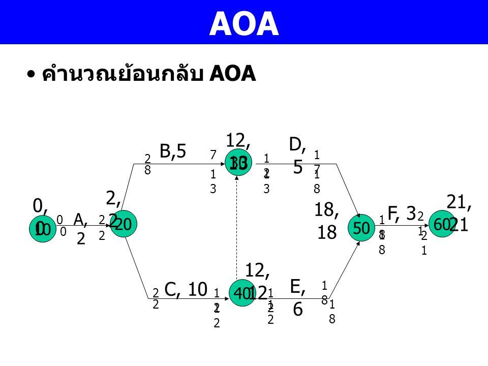 AOA คำนวณย้อนกลับ AOA 10 A, 2 30 40 20 50 C, 10 B,5 D, 5 E, 6 60 F, 3 0,00,0 2,22,2 12, 13 12, 12 18, 18 21, 21 02 2 21212 7 1212 1717 1818 1212 1818