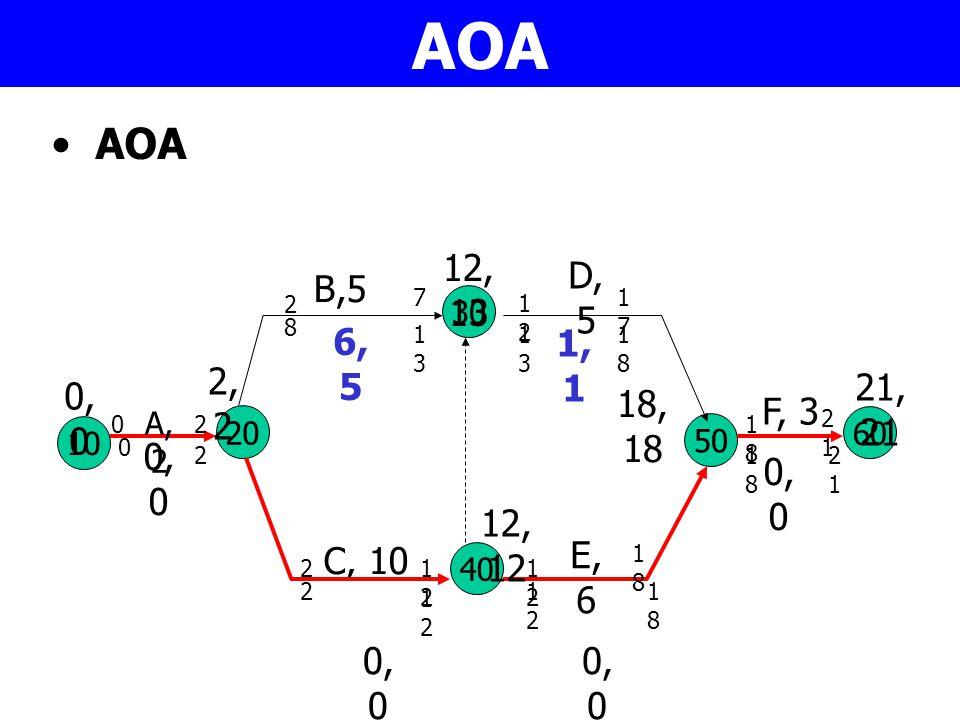 AOA 10 A, 2 30 40 20 50 C, 10 B,5 D, 5 E, 6 60 F, 3 0,00,0 2,22,2 12, 13 12, 12 18, 18 21, 21 02 2 21212 7 1212 1717 1818 1212 1818 2121 2121 1818 181