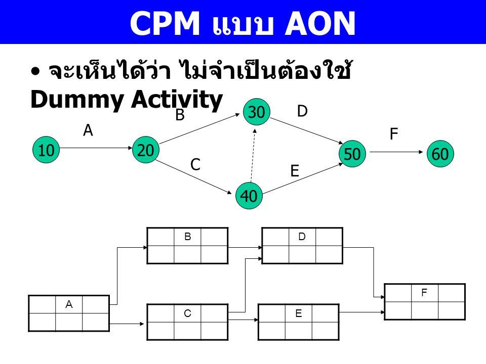 CPM แบบ AON จะเห็นได้ว่า ไม่จำเป็นต้องใช้ Dummy Activity 10 A 30 40 20 50 C B D E 60 F A B C D E F