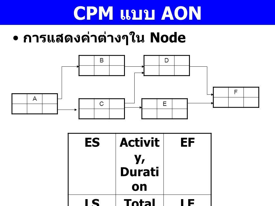 CPM แบบ AON A B C D E F ESActivit y, Durati on EF LSTotal Float,Free Float LF การแสดงค่าต่างๆใน Node