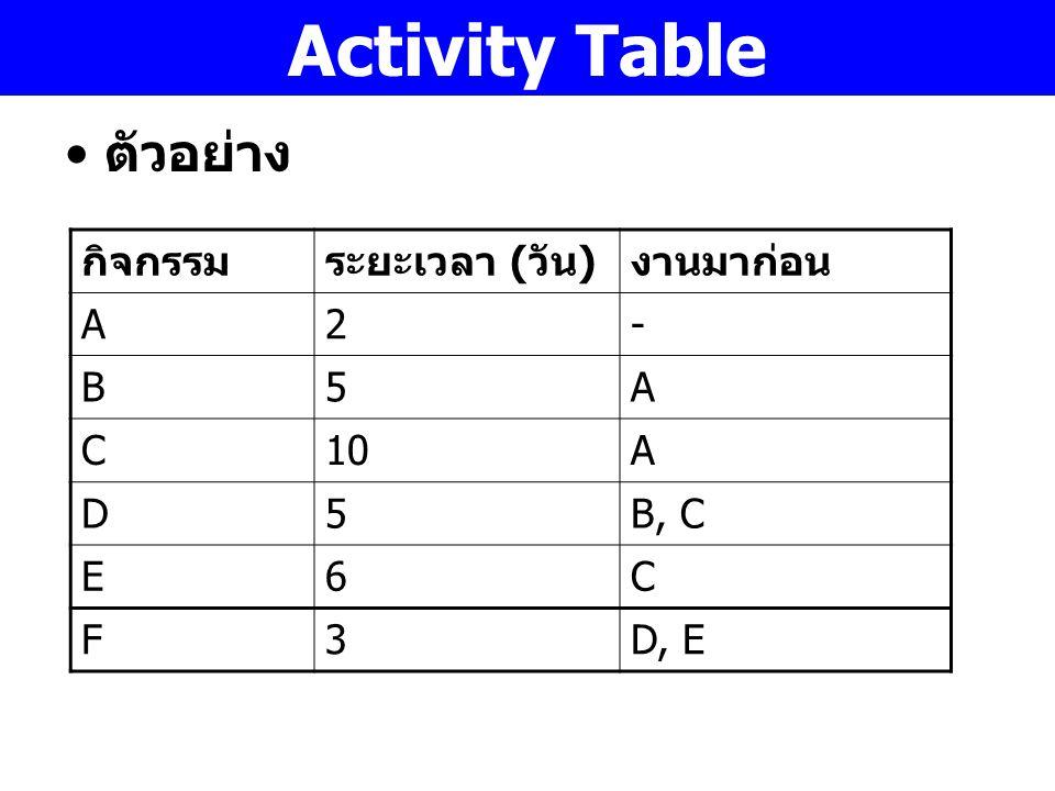 Activity Table ตัวอย่าง กิจกรรมระยะเวลา ( วัน ) งานมาก่อน A2- B5A C10A D5B, C E6C F3D, E