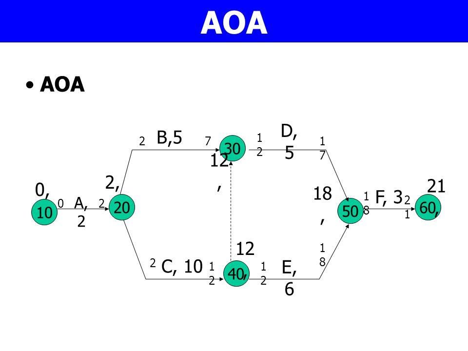 AOA 10 A, 2 30 40 20 50 C, 10 B,5 D, 5 E, 6 60 F, 3 0,0, 2,2, 12, 18, 21, 02 2 2 1212 7 1212 1717 1818 1212 1818 2121