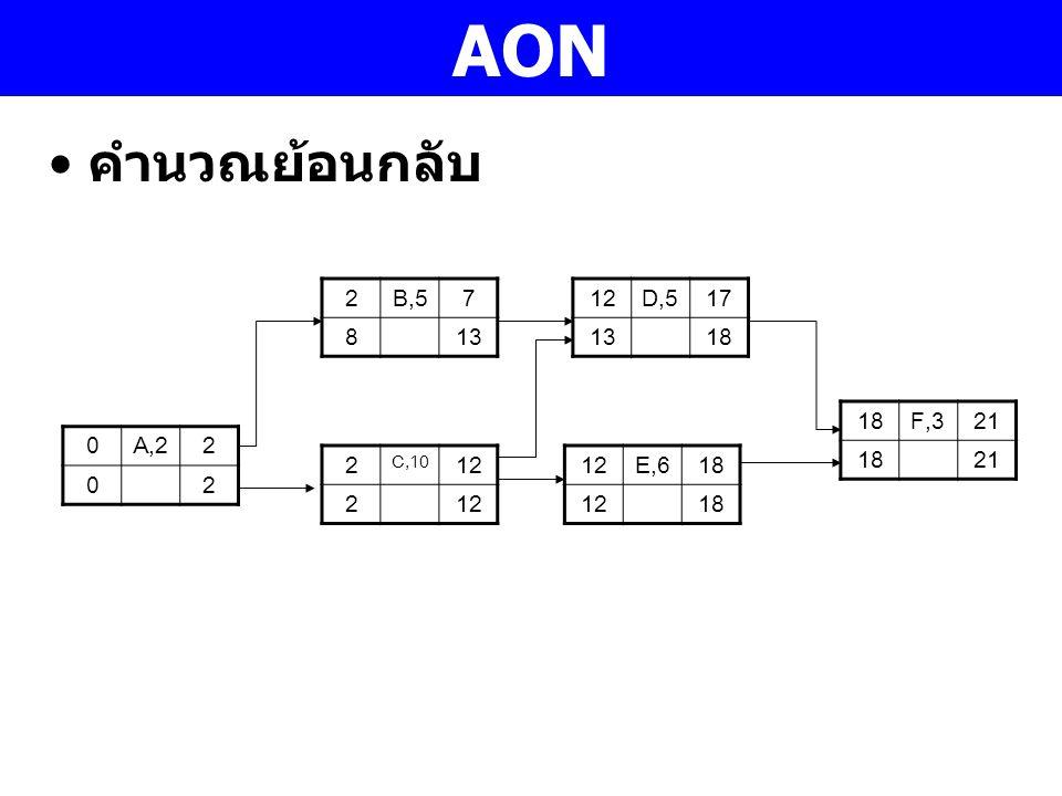 AON 0A,22 02 2B,57 813 2 C,10 12 2 D,517 1318 12E,618 1218 F,321 1821 คำนวณย้อนกลับ
