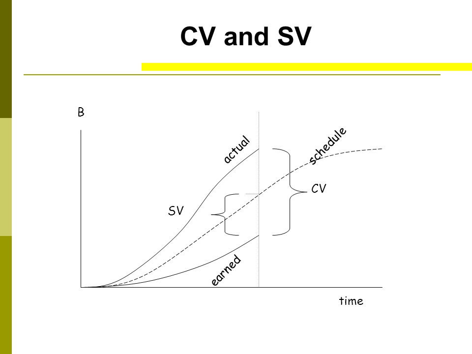 CV and SV B time actual schedule earned CV SV