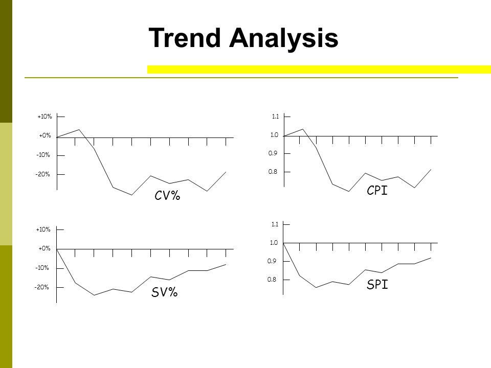 Trend Analysis +10% -10% -20% +0% +10% -10% -20% +0% CV% SV% 1.1 0.9 0.8 1.0 1.1 0.9 0.8 1.0 CPI SPI