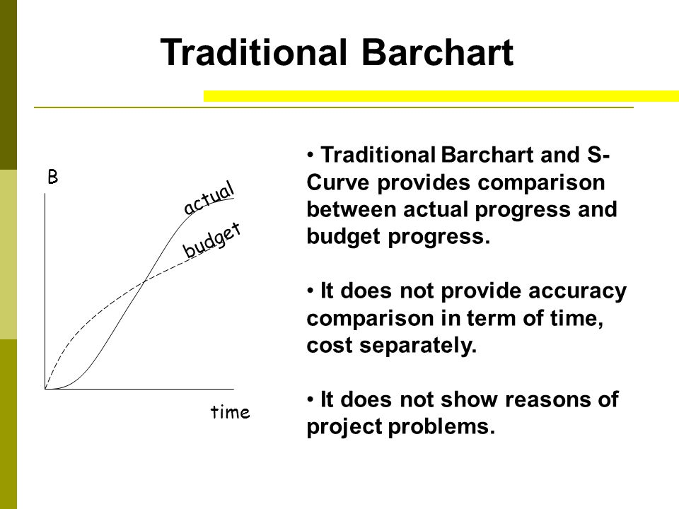 Traditional Barchart Traditional Barchart and S- Curve provides comparison between actual progress and budget progress. It does not provide accuracy c