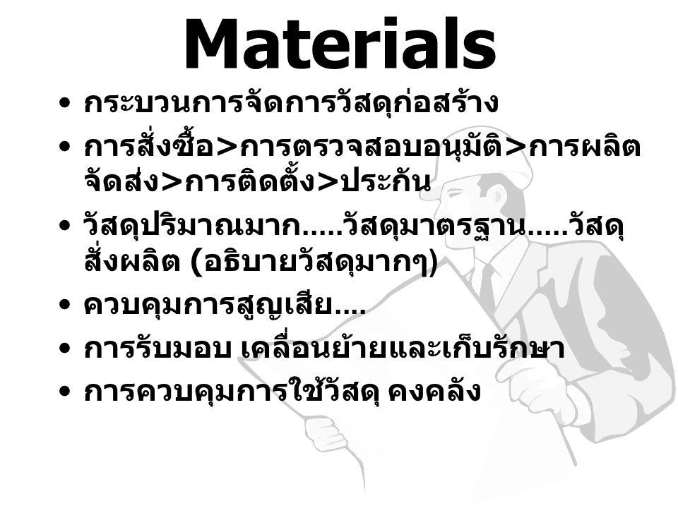 Materials กระบวนการจัดการวัสดุก่อสร้าง การสั่งซื้อ > การตรวจสอบอนุมัติ > การผลิต จัดส่ง > การติดตั้ง > ประกัน วัสดุปริมาณมาก..... วัสดุมาตรฐาน..... วั