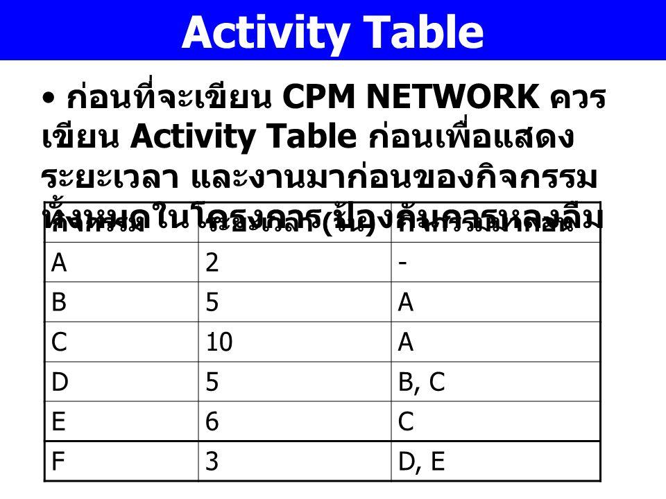 Activity Table ก่อนที่จะเขียน CPM NETWORK ควร เขียน Activity Table ก่อนเพื่อแสดง ระยะเวลา และงานมาก่อนของกิจกรรม ทั้งหมดในโครงการ ป้องกันการหลงลืม กิจ