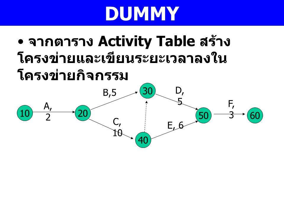 DUMMY จากตาราง Activity Table สร้าง โครงข่ายและเขียนระยะเวลาลงใน โครงข่ายกิจกรรม 10 A, 2 30 40 20 50 C, 10 B,5 D, 5 E, 6 60 F, 3