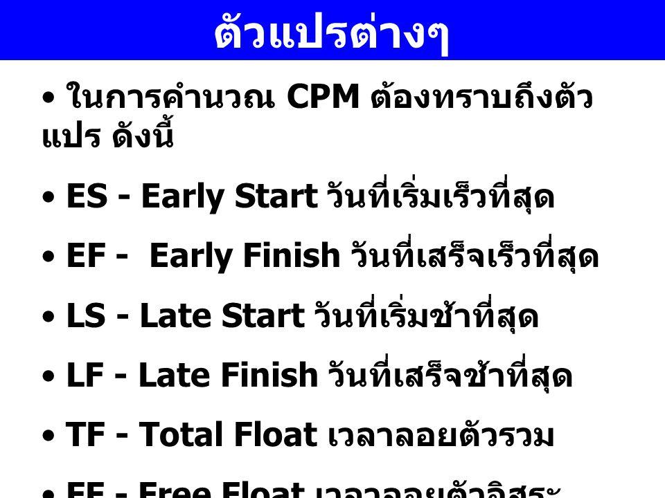 ตัวแปรต่างๆ ในการคำนวณ CPM ต้องทราบถึงตัว แปร ดังนี้ ES - Early Start วันที่เริ่มเร็วที่สุด EF - Early Finish วันที่เสร็จเร็วที่สุด LS - Late Start วั