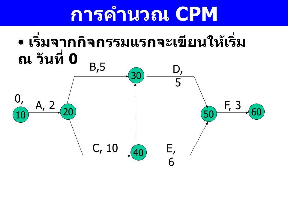 การคำนวณ CPM เริ่มจากกิจกรรมแรกจะเขียนให้เริ่ม ณ วันที่ 0 10 A, 2 30 40 20 50 C, 10 B,5 D, 5 E, 6 60 F, 3 0,0,