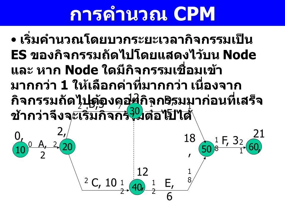 การคำนวณ CPM เริ่มคำนวณโดยบวกระยะเวลากิจกรรมเป็น ES ของกิจกรรมถัดไปโดยแสดงไว้บน Node และ หาก Node ใดมีกิจกรรมเชื่อมเข้า มากกว่า 1 ให้เลือกค่าที่มากกว่