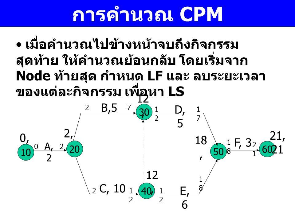 การคำนวณ CPM เมื่อคำนวณไปข้างหน้าจบถึงกิจกรรม สุดท้าย ให้คำนวณย้อนกลับ โดยเริ่มจาก Node ท้ายสุด กำหนด LF และ ลบระยะเวลา ของแต่ละกิจกรรม เพื่อหา LS 10