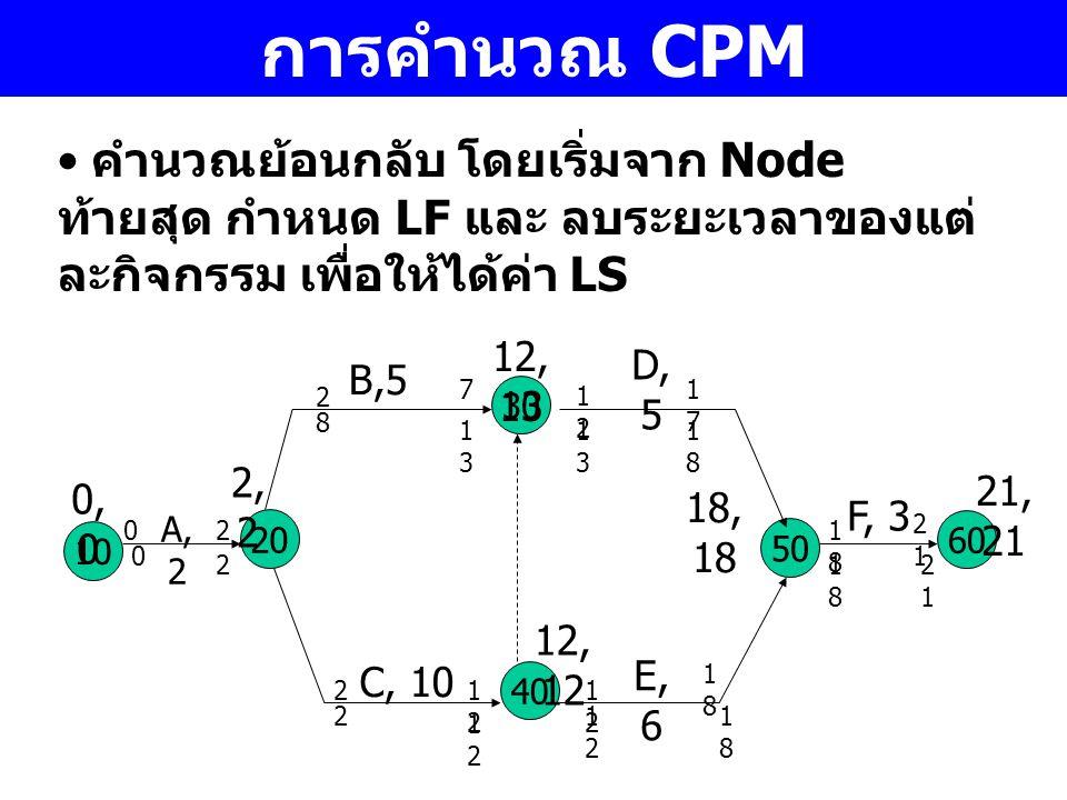การคำนวณ CPM คำนวณย้อนกลับ โดยเริ่มจาก Node ท้ายสุด กำหนด LF และ ลบระยะเวลาของแต่ ละกิจกรรม เพื่อให้ได้ค่า LS 10 A, 2 30 40 20 50 C, 10 B,5 D, 5 E, 6