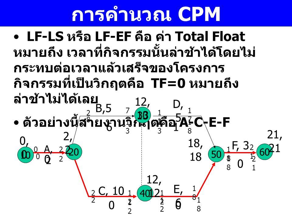 การคำนวณ CPM LF-LS หรือ LF-EF คือ ค่า Total Float หมายถึง เวลาที่กิจกรรมนั้นล่าช้าได้โดยไม่ กระทบต่อเวลาแล้วเสร็จของโครงการ กิจกรรมที่เป็นวิกฤตคือ TF=