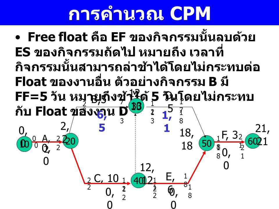 การคำนวณ CPM Free float คือ EF ของกิจกรรมนั้นลบด้วย ES ของกิจกรรมถัดไป หมายถึง เวลาที่ กิจกรรมนั้นสามารถล่าช้าได้โดยไม่กระทบต่อ Float ของงานอื่น ตัวอย