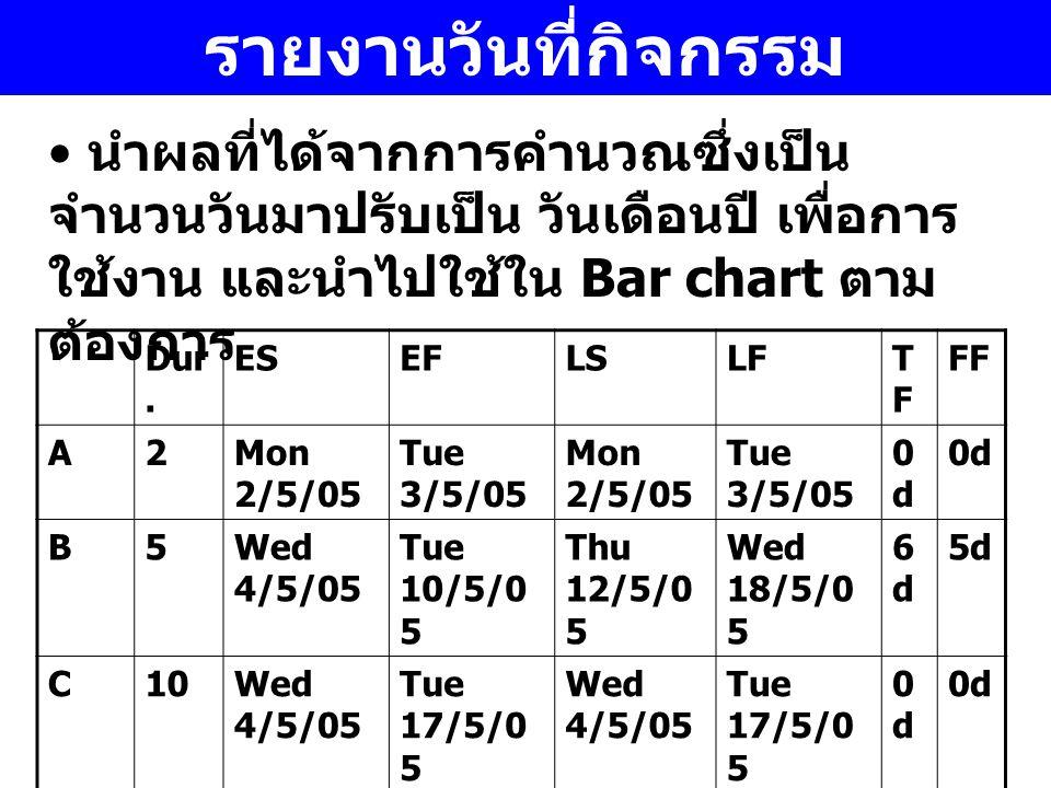 รายงานวันที่กิจกรรม นำผลที่ได้จากการคำนวณซึ่งเป็น จำนวนวันมาปรับเป็น วันเดือนปี เพื่อการ ใช้งาน และนำไปใช้ใน Bar chart ตาม ต้องการ Dur. ESEFLSLFTFTF F