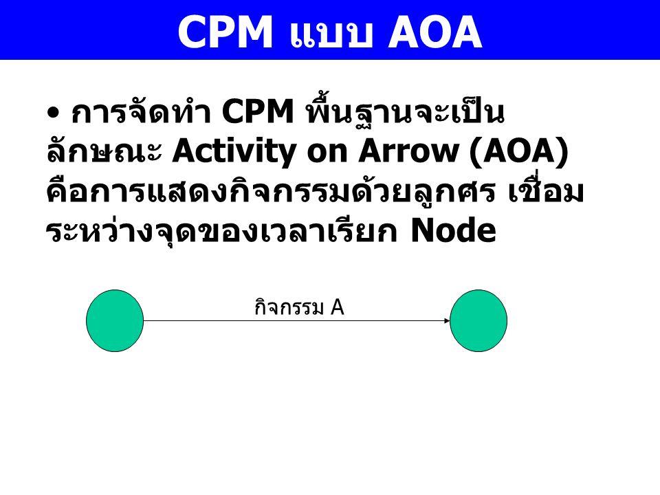 CPM แบบ AOA การจัดทำ CPM พื้นฐานจะเป็น ลักษณะ Activity on Arrow (AOA) คือการแสดงกิจกรรมด้วยลูกศร เชื่อม ระหว่างจุดของเวลาเรียก Node กิจกรรม A