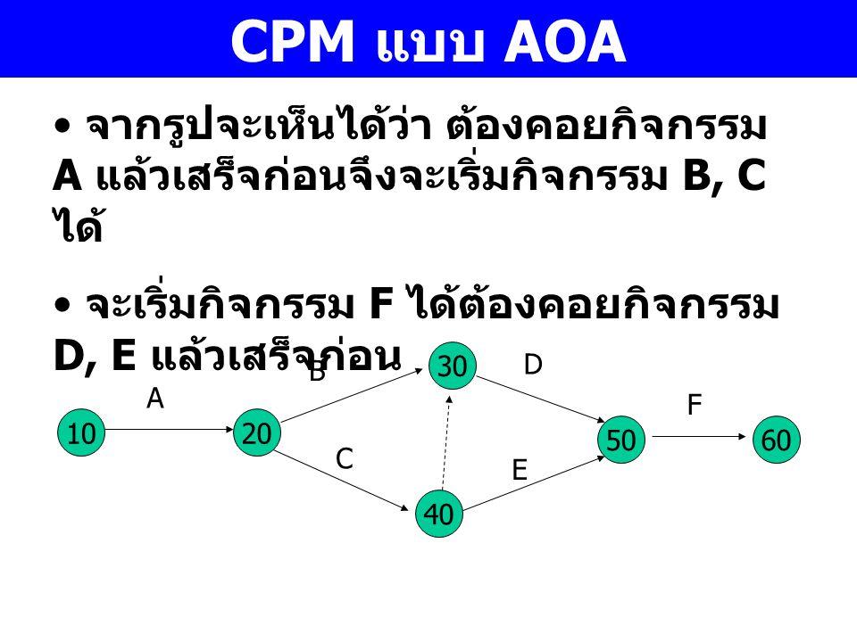 CPM แบบ AOA จากรูปจะเห็นได้ว่า ต้องคอยกิจกรรม A แล้วเสร็จก่อนจึงจะเริ่มกิจกรรม B, C ได้ จะเริ่มกิจกรรม F ได้ต้องคอยกิจกรรม D, E แล้วเสร็จก่อน 10 A 30