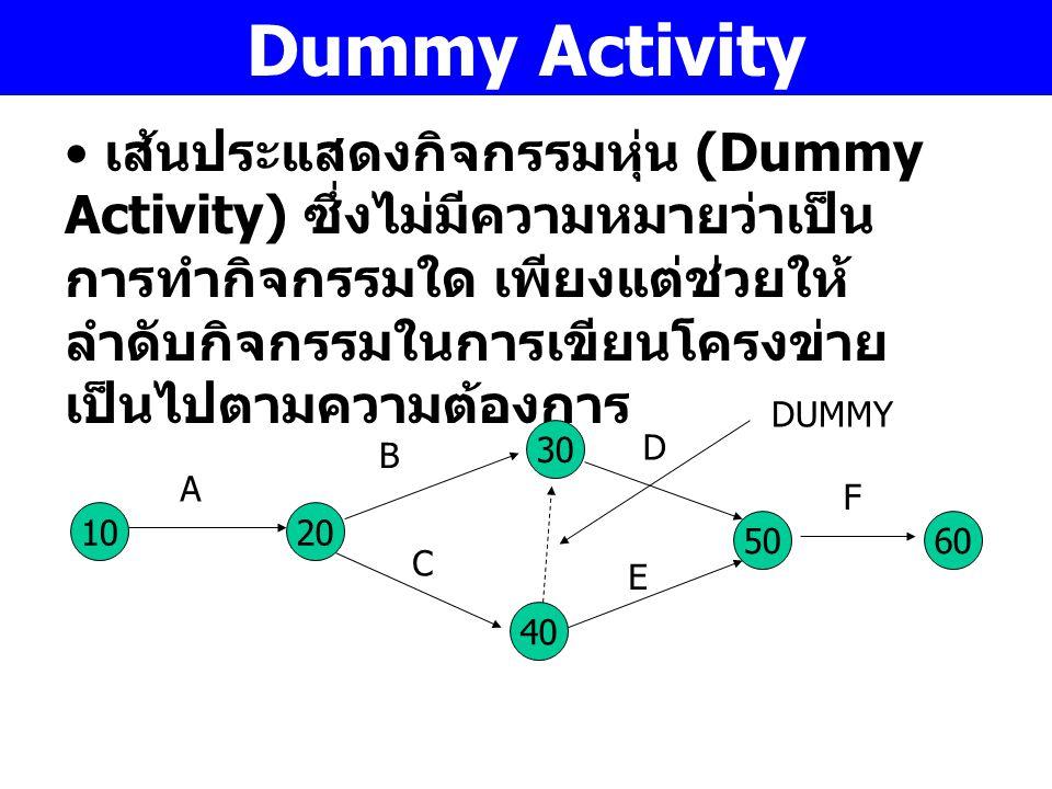 Dummy Activity เส้นประแสดงกิจกรรมหุ่น (Dummy Activity) ซึ่งไม่มีความหมายว่าเป็น การทำกิจกรรมใด เพียงแต่ช่วยให้ ลำดับกิจกรรมในการเขียนโครงข่าย เป็นไปตา