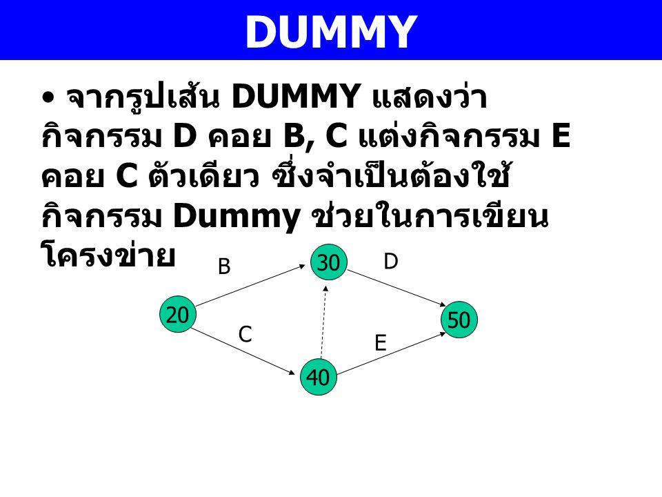 DUMMY จากรูปเส้น DUMMY แสดงว่า กิจกรรม D คอย B, C แต่งกิจกรรม E คอย C ตัวเดียว ซึ่งจำเป็นต้องใช้ กิจกรรม Dummy ช่วยในการเขียน โครงข่าย 30 40 20 50 C B