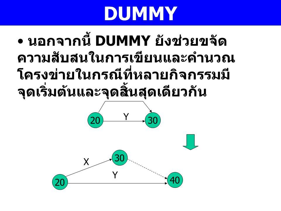 DUMMY นอกจากนี้ DUMMY ยังช่วยขจัด ความสับสนในการเขียนและคำนวณ โครงข่ายในกรณีที่หลายกิจกรรมมี จุดเริ่มต้นและจุดสิ้นสุดเดียวกัน 30 20 30 X X Y Y 40