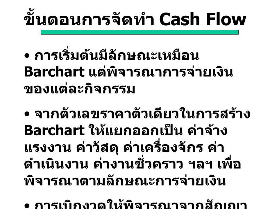 ขั้นตอนการจัดทำ Cash Flow การเริ่มต้นมีลักษณะเหมือน Barchart แต่พิจารณาการจ่ายเงิน ของแต่ละกิจกรรม จากตัวเลขราคาตัวเดียวในการสร้าง Barchart ให้แยกออกเ