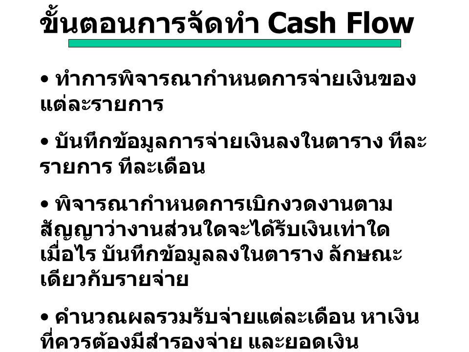 ขั้นตอนการจัดทำ Cash Flow ทำการพิจารณากำหนดการจ่ายเงินของ แต่ละรายการ บันทึกข้อมูลการจ่ายเงินลงในตาราง ทีละ รายการ ทีละเดือน พิจารณากำหนดการเบิกงวดงาน