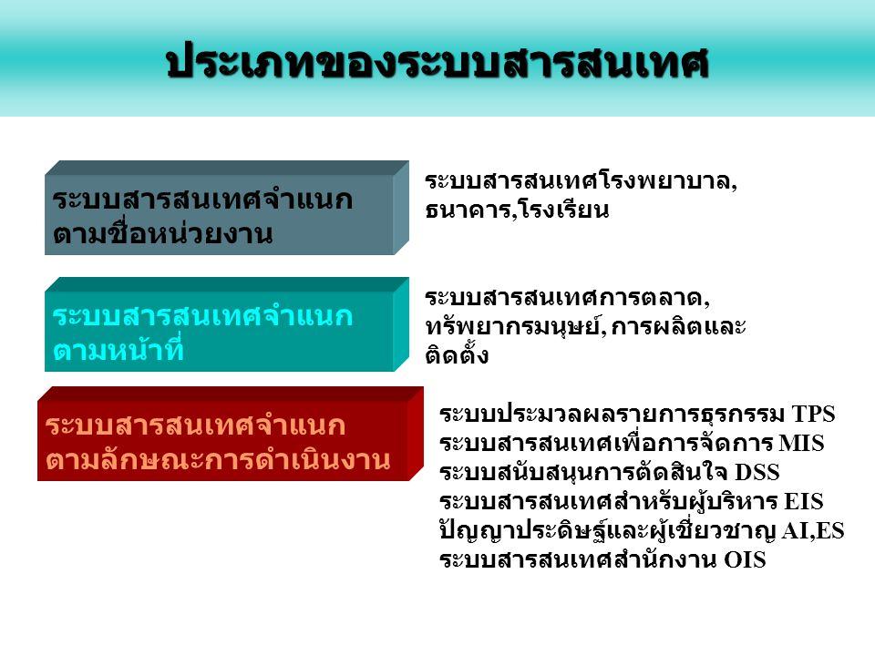 ประเภทของระบบสารสนเทศ ระบบสารสนเทศจำแนก ตามชื่อหน่วยงาน ระบบสารสนเทศจำแนก ตามหน้าที่ ระบบสารสนเทศจำแนก ตามลักษณะการดำเนินงาน ระบบสารสนเทศโรงพยาบาล, ธนาคาร, โรงเรียน ระบบสารสนเทศการตลาด, ทรัพยากรมนุษย์, การผลิตและ ติดตั้ง ระบบประมวลผลรายการธุรกรรม TPS ระบบสารสนเทศเพื่อการจัดการ MIS ระบบสนับสนุนการตัดสินใจ DSS ระบบสารสนเทศสำหรับผู้บริหาร EIS ปัญญาประดิษฐ์และผู้เชี่ยวชาญ AI,ES ระบบสารสนเทศสำนักงาน OIS