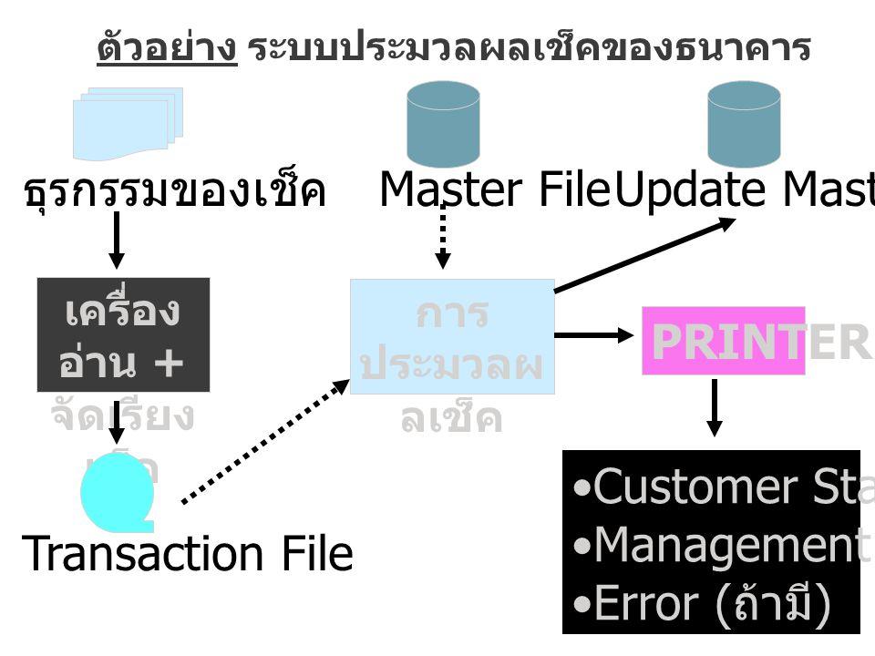 เครื่อง อ่าน + จัดเรียง เช็ค การ ประมวลผ ลเช็ค ตัวอย่าง ระบบประมวลผลเช็คของธนาคาร ธุรกรรมของเช็ค Transaction File Master FileUpdate Master File PRINTER Customer Statement Management Report Error ( ถ้ามี )