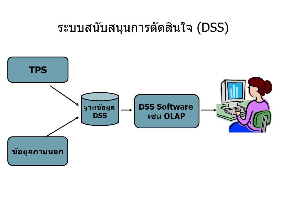 ระบบสนับสนุนการตัดสินใจ (DSS) TPS ข้อมูลภายนอก ฐานข้อมูล DSS DSS Software เช่น OLAP