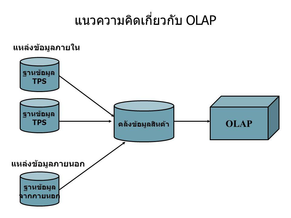 แนวความคิดเกี่ยวกับ OLAP ฐานข้อมูล TPS แหล่งข้อมูลภายใน แหล่งข้อมูลภายนอก ฐานข้อมูล TPS ฐานข้อมูล จากภายนอก คลังข้อมูลสินค้า OLAP