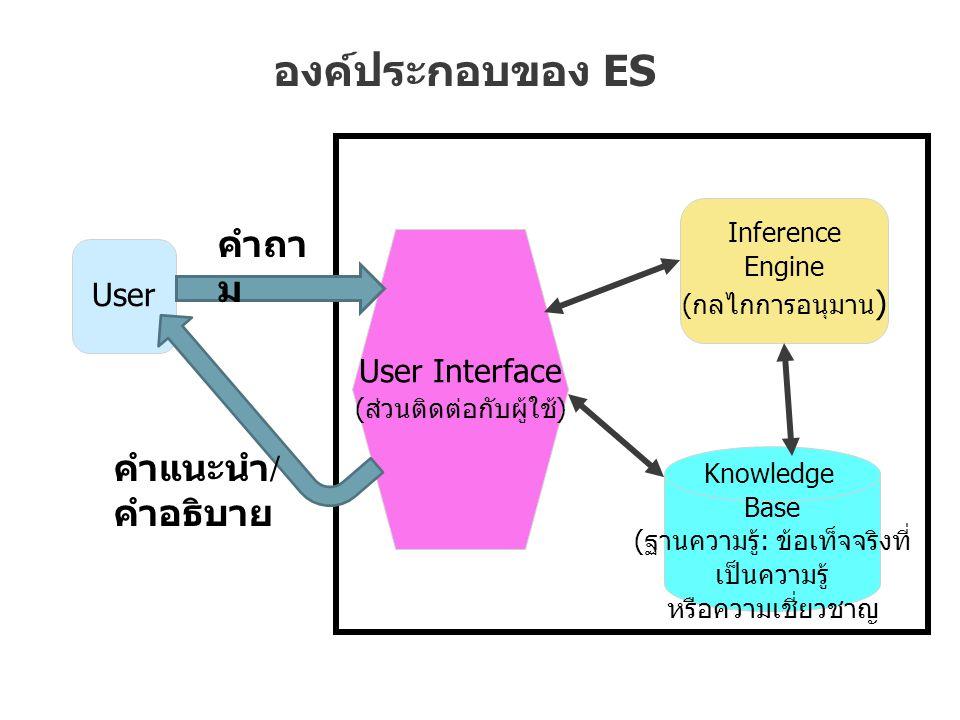องค์ประกอบของ ES Knowledge Base (ฐานความรู้: ข้อเท็จจริงที่ เป็นความรู้ หรือความเชี่ยวชาญ User Inference Engine (กลไกการอนุมาน ) User Interface (ส่วนติดต่อกับผู้ใช้) คำถา ม คำแนะนำ / คำอธิบาย