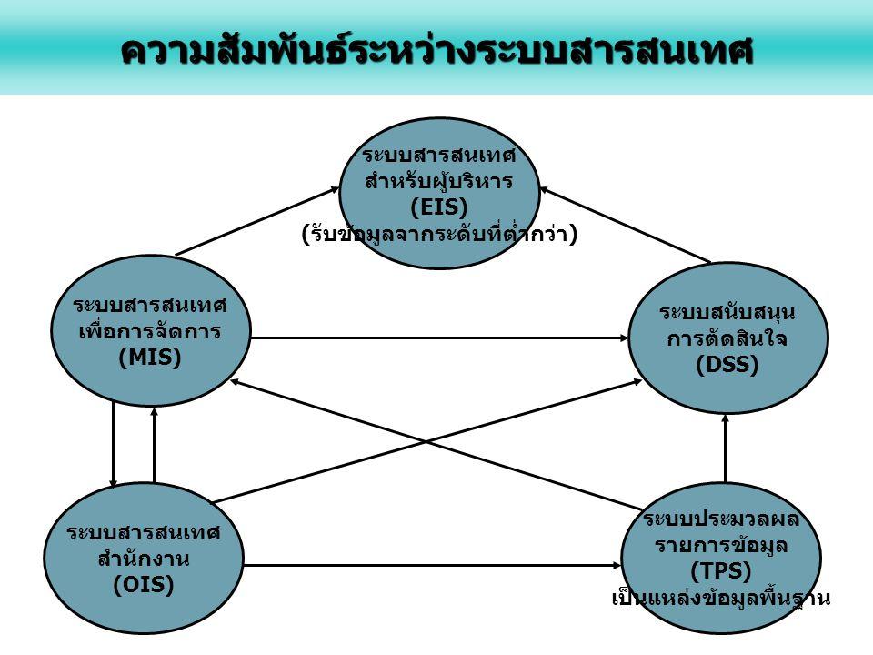 ระบบสารสนเทศ สำหรับผู้บริหาร (EIS) ( รับข้อมูลจากระดับที่ต่ำกว่า ) ระบบสารสนเทศ เพื่อการจัดการ (MIS) ระบบสารสนเทศ สำนักงาน (OIS) ระบบสนับสนุน การตัดสินใจ (DSS) ระบบประมวลผล รายการข้อมูล (TPS) เป็นแหล่งข้อมูลพื้นฐานความสัมพันธ์ระหว่างระบบสารสนเทศ