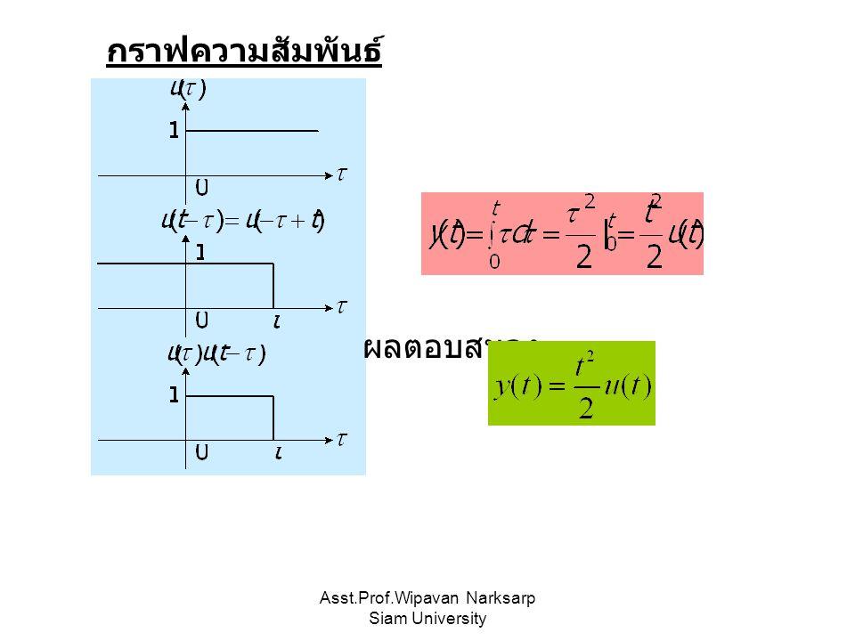 Asst.Prof.Wipavan Narksarp Siam University ผลตอบสนอง กราฟความสัมพันธ์