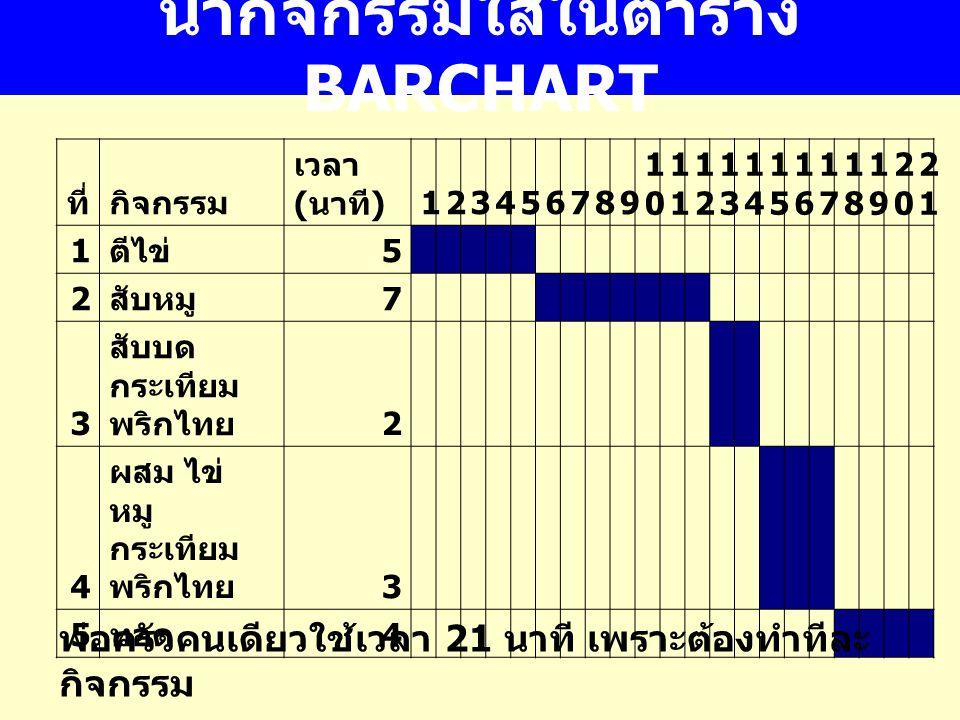 นำกิจกรรมใส่ในตาราง BARCHART ที่กิจกรรม เวลา ( นาที ) 123456789 10101 1212 1313 1414 1515 1616 1717 1818 1919 2020 2121 1 ตีไข่ 5 2 สับหมู 7 3 สับบด กระเทียม พริกไทย 2 4 ผสม ไข่ หมู กระเทียม พริกไทย 3 5 ทอด 4 พ่อครัวคนเดียวใช้เวลา 21 นาที เพราะต้องทำทีละ กิจกรรม