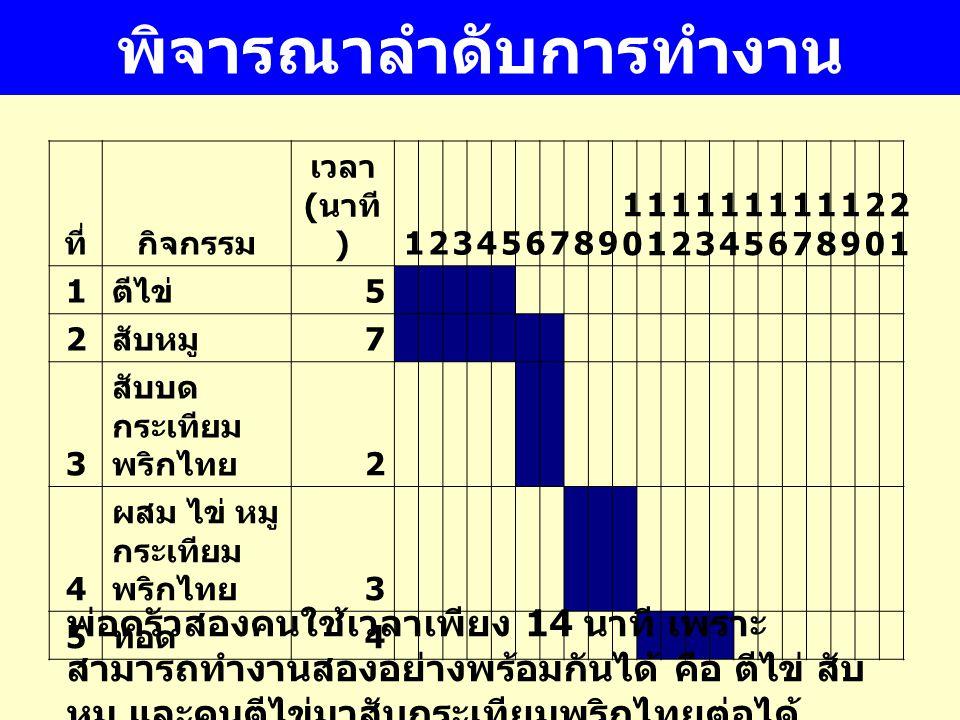 พิจารณาลำดับการทำงาน ที่กิจกรรม เวลา ( นาที )123456789 10101 1212 1313 1414 1515 1616 1717 1818 1919 2020 2121 1 ตีไข่ 5 2 สับหมู 7 3 สับบด กระเทียม พริกไทย 2 4 ผสม ไข่ หมู กระเทียม พริกไทย 3 5 ทอด 4 พ่อครัวสองคนใช้เวลาเพียง 14 นาที เพราะ สามารถทำงานสองอย่างพร้อมกันได้ คือ ตีไข่ สับ หมู และคนตีไข่มาสับกระเทียมพริกไทยต่อได้