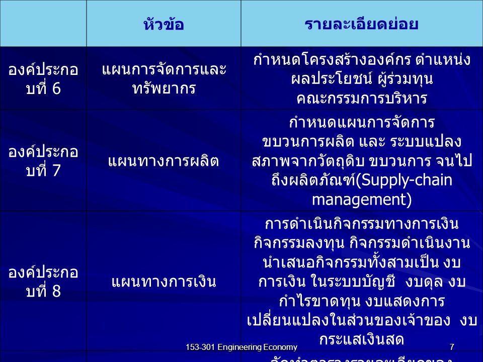 153-301 Engineering Economy 8 15.2.