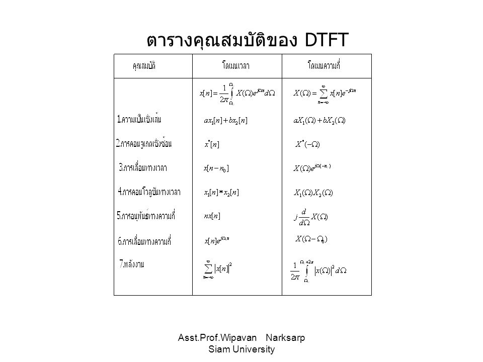 Asst.Prof.Wipavan Narksarp Siam University ตารางคุณสมบัติของ DTFT