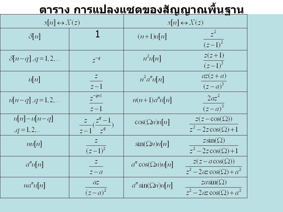 Asst.Prof. Wipavan Narksarp Siam University ตาราง การแปลงแซดของสัญญาณพื้นฐาน
