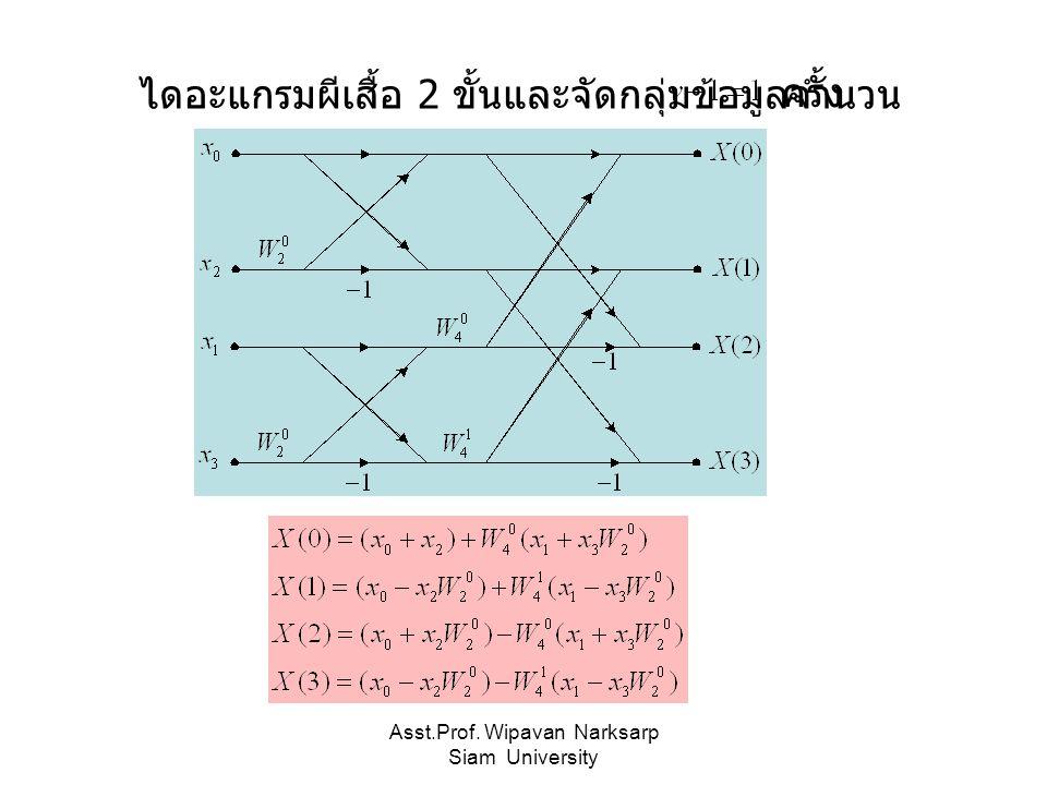 Asst.Prof. Wipavan Narksarp Siam University ไดอะแกรมผีเสื้อ 2 ขั้นและจัดกลุ่มข้อมูลจำนวน ครั้ง